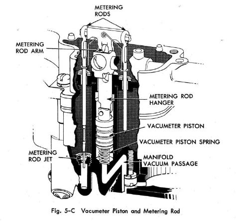 Carter WDO High Speed Circuit ep 512 furthermore Showthread likewise Carter Afb Carburetor Parts Diagram likewise lectronfuelsystems additionally P 0900c15280085577. on carburetor metering rods